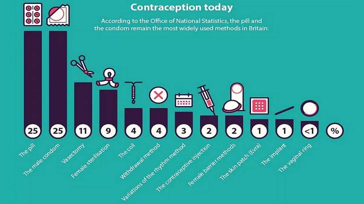 ContraceptionToday