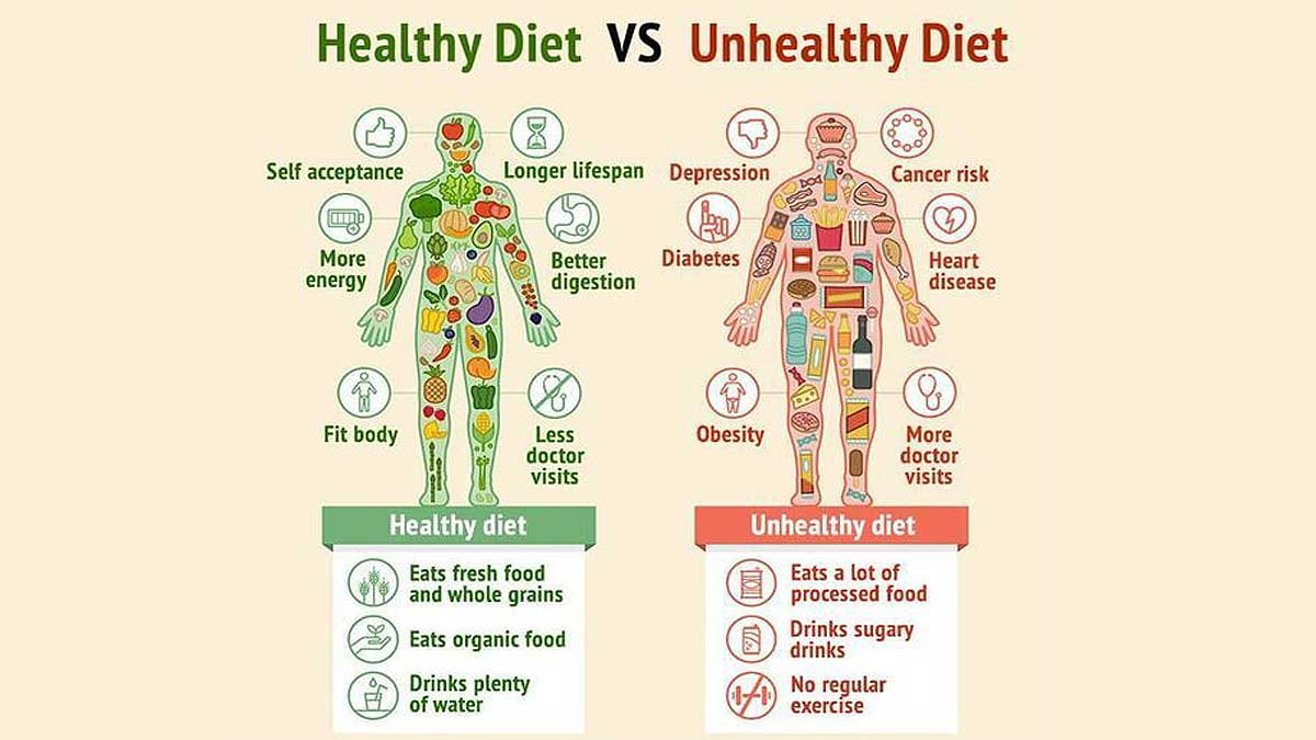 HealthyVSUnhealthy