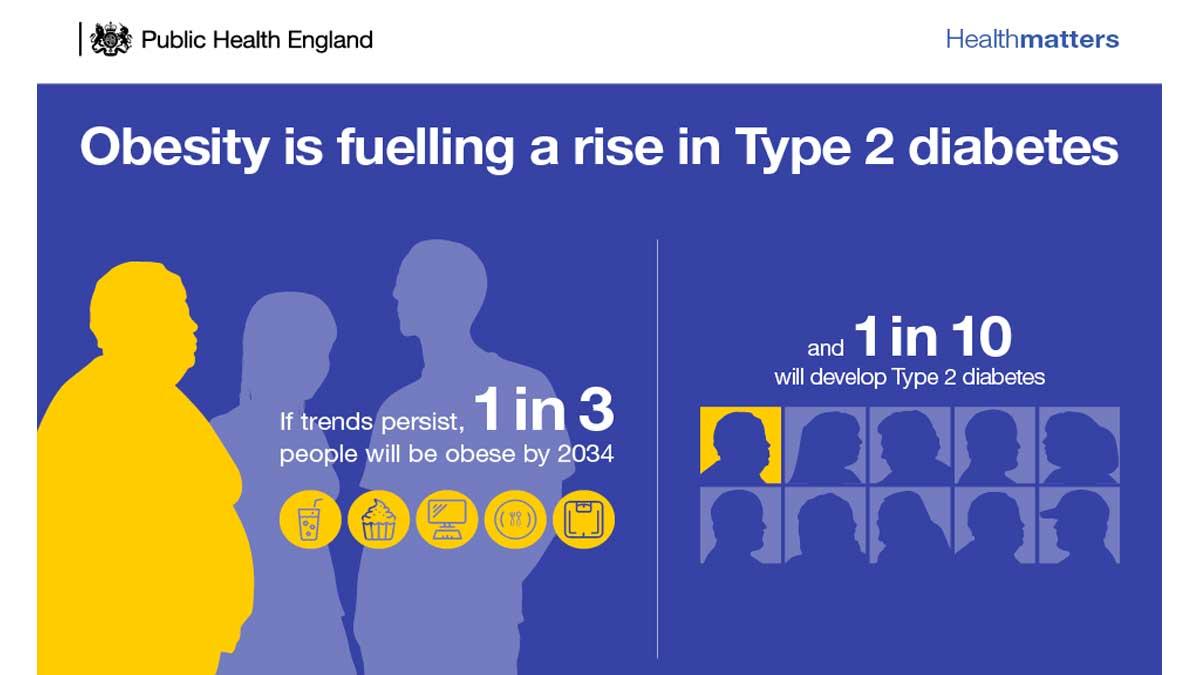 Obesity-TypeTwoDiabetes