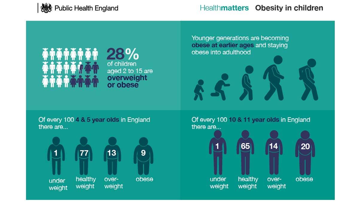 ObesityInChildren