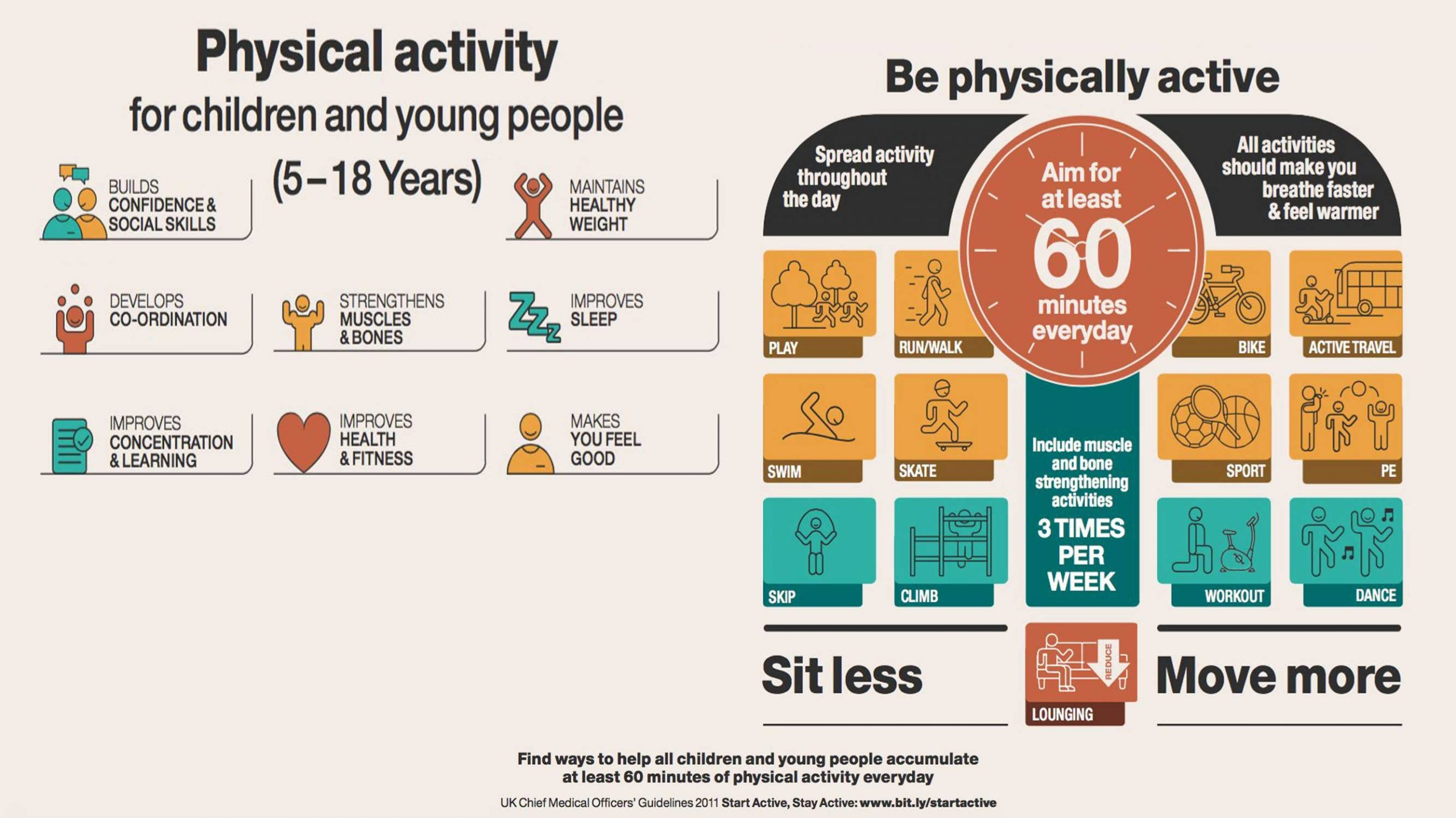 PhysicalActivity5-18Years