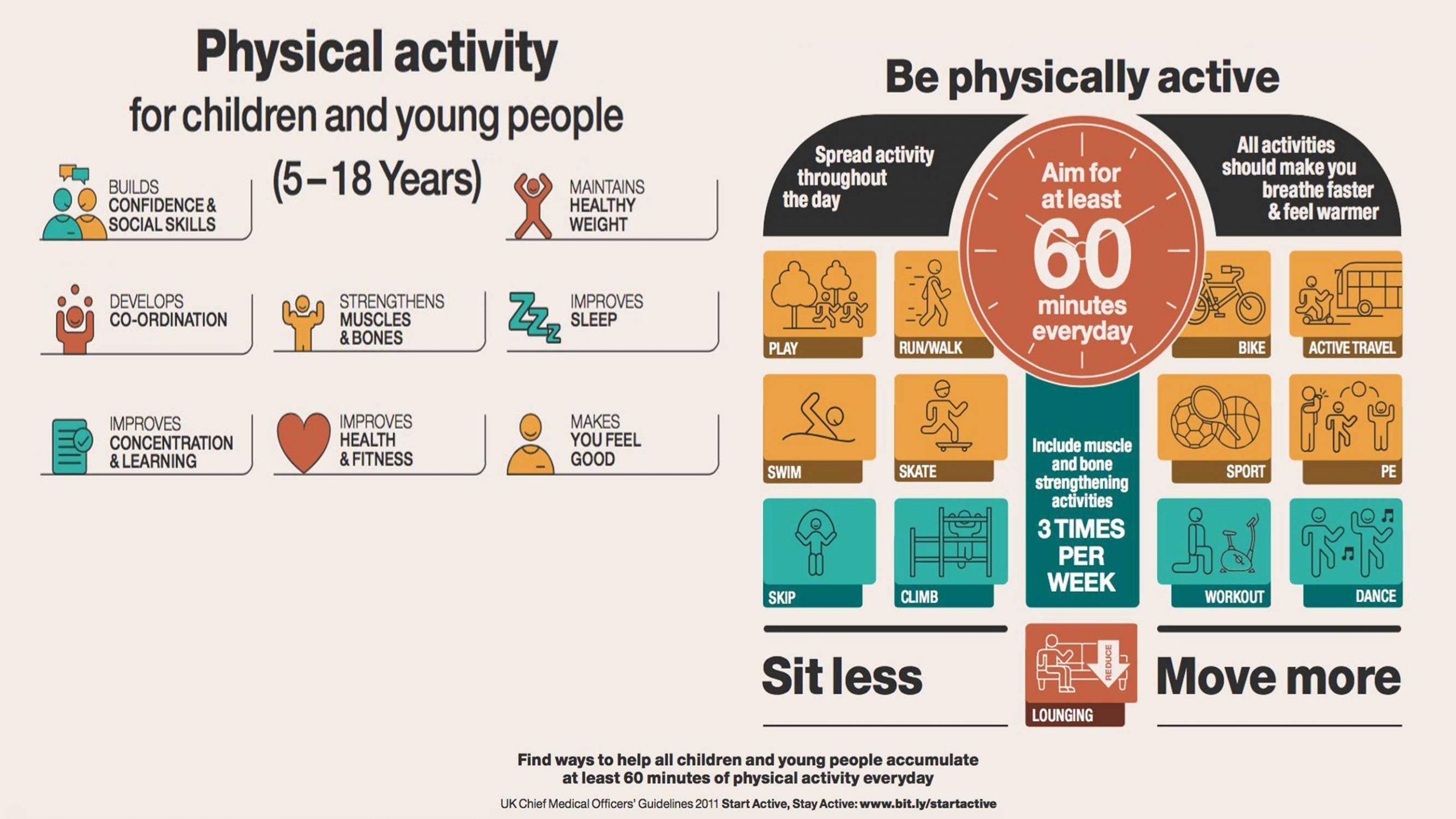 PhysicalActivity5-18Years