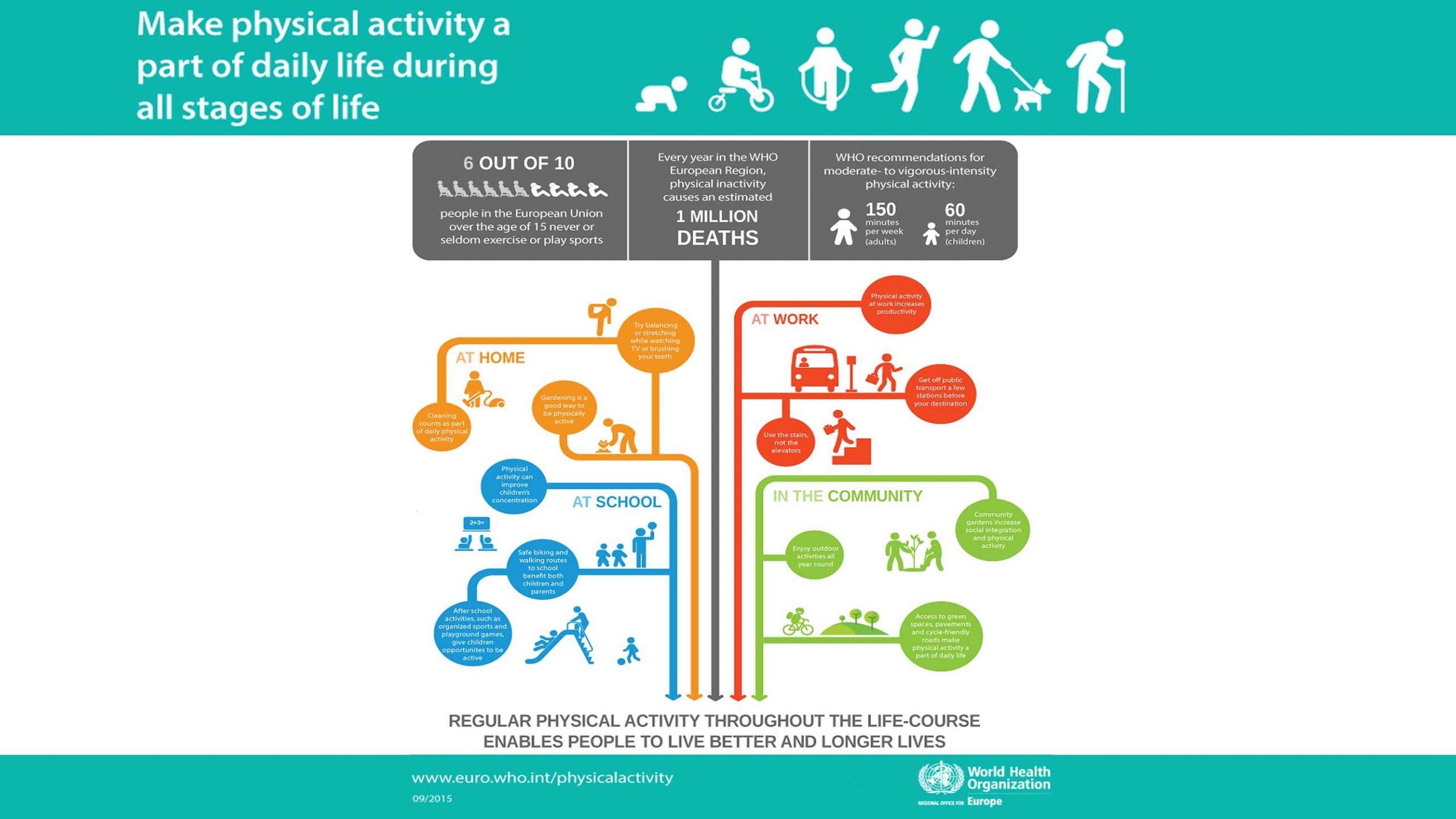 PhysicalActivityAllStagesOfLife